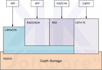 Ceph-Storage in der Praxis